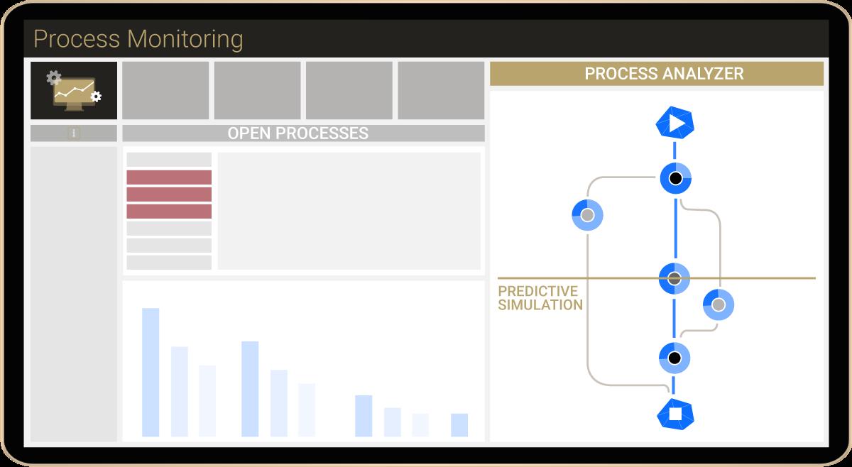 MPM Process Monitoring dashboard simplified