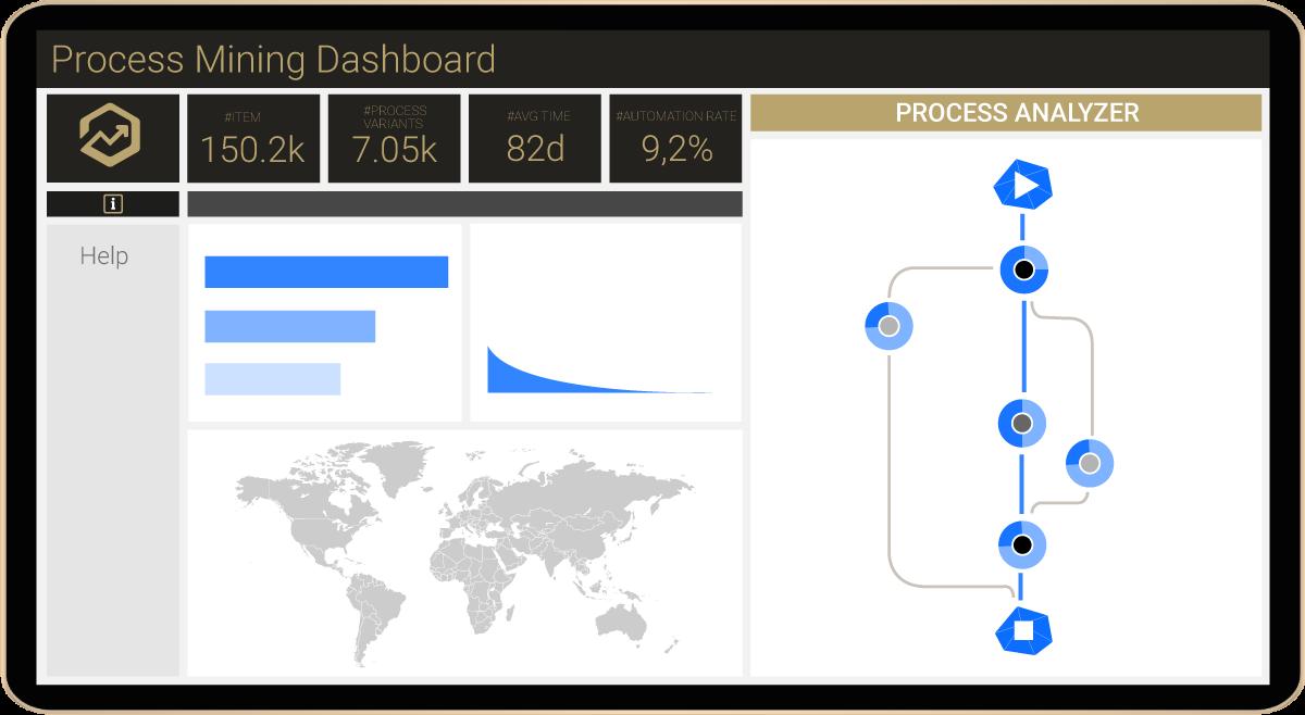 MPM Process Mining Dashboard simplified