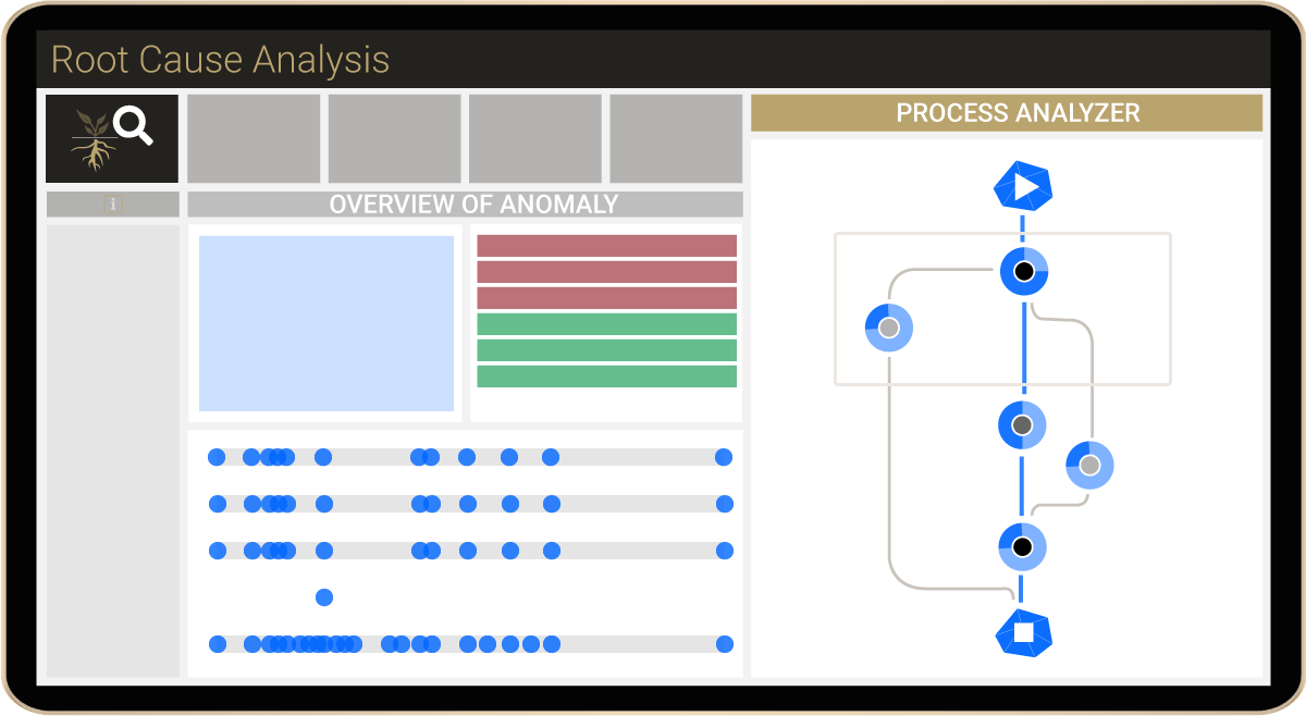 MPM Root Cause Analysis dashboard simplified